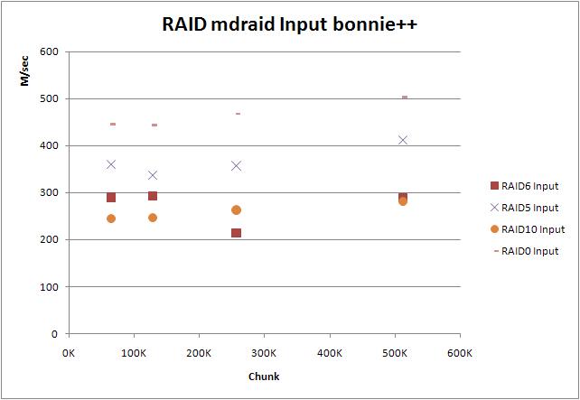 RAID mdraid Input bonnie++