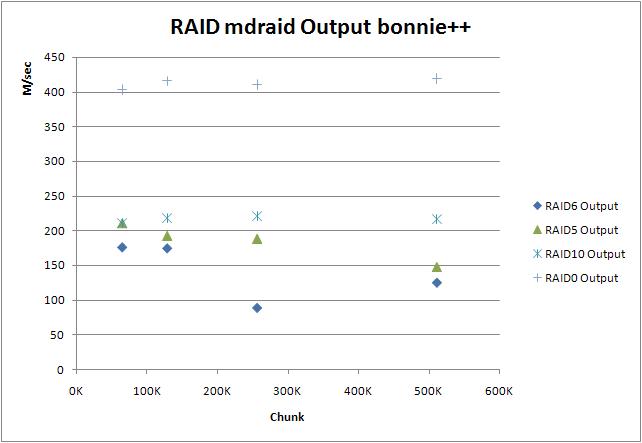 RAID mdraid Output bonnie++