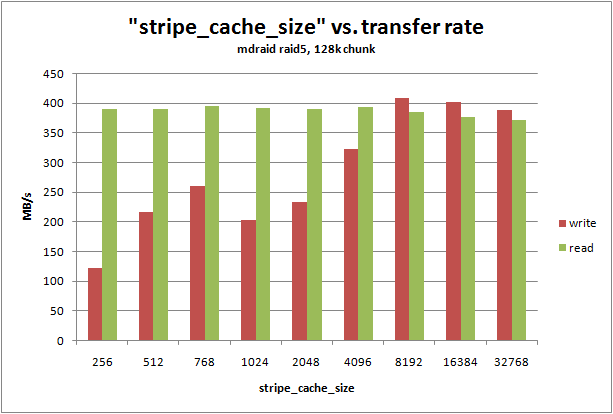 """stripe_cache_size"" vs. transfer rate"